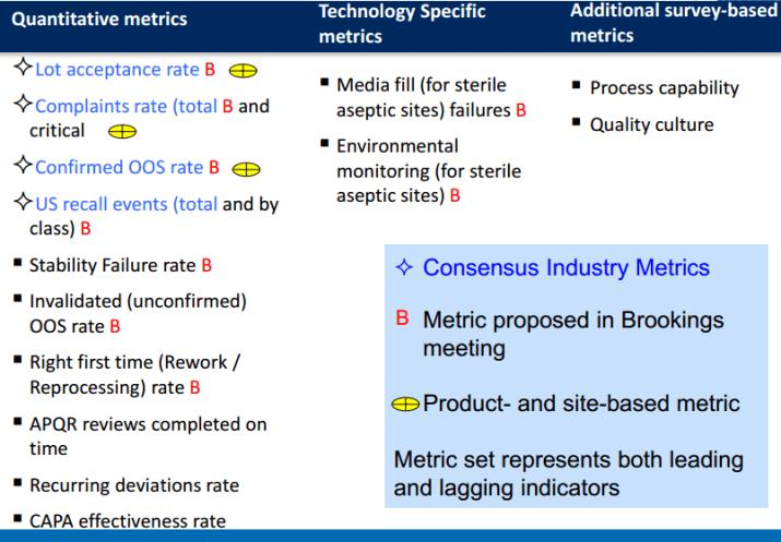 FDA Quality Metrics Quality Culture Survey