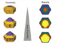 model pattern