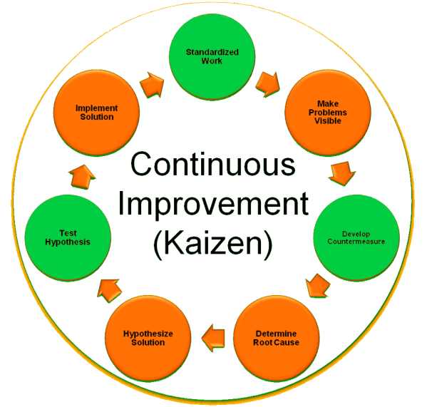 Kaizen Continuous Improvement Process