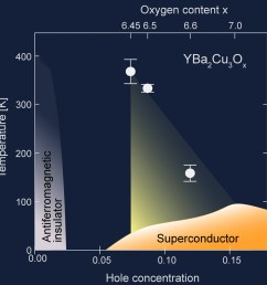 figure 4 temperature doping phase diagram of yba2cu3o6 x the region where [ 985 x 1000 Pixel ]