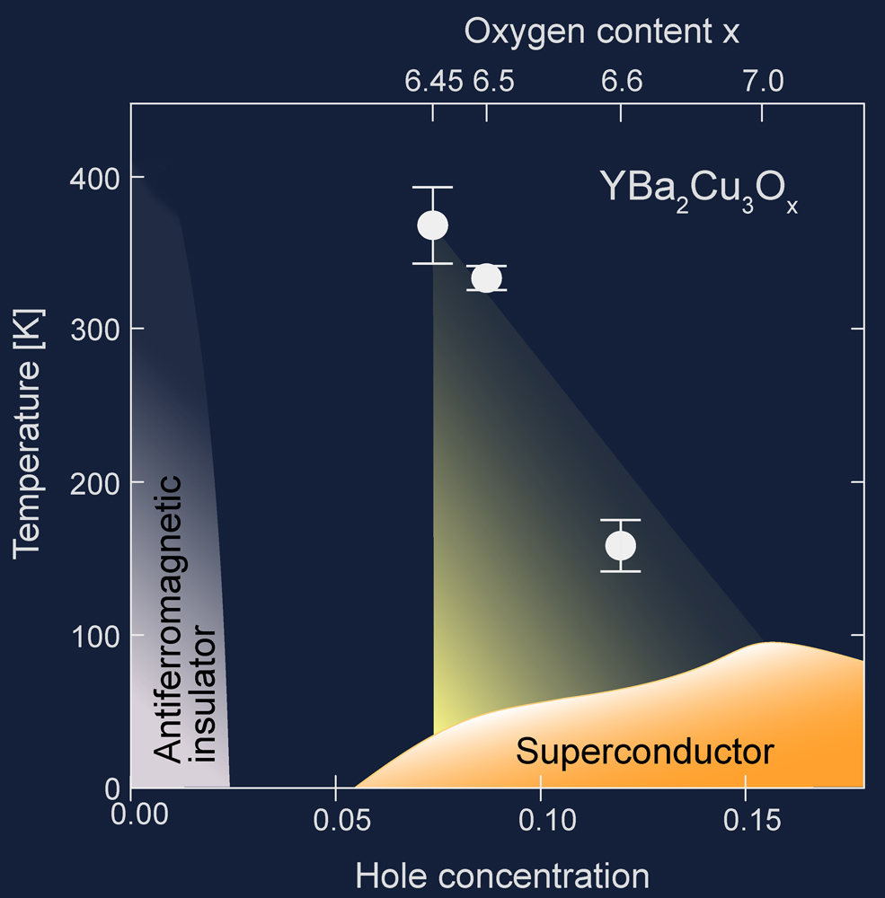 hight resolution of figure 4 temperature doping phase diagram of yba2cu3o6 x the region where