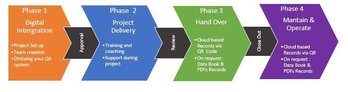 Blog adapting to technology QDot process