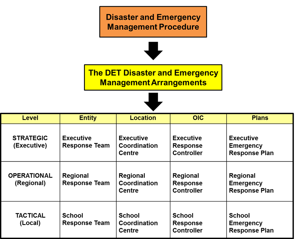 hight resolution of principles of disaster and emergency management