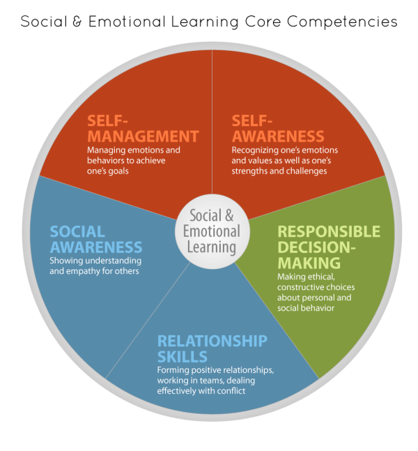 Social Emotional Learning Core Competencies