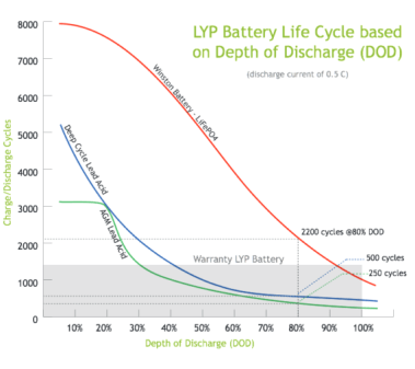 Cycle-Life-vs-Depth-of-Discharge-570x507