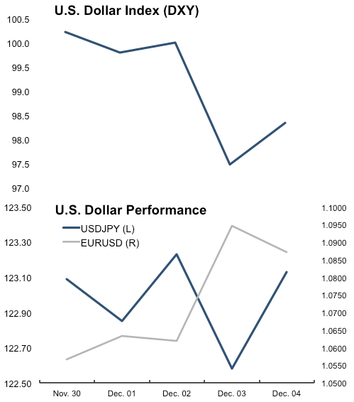 U.S. – Eurozone Market & (Slight) Economic Summary