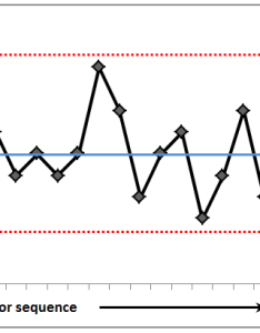 Typical control chart also charts quality improvement  east london nhs foundation trust rh qi elft