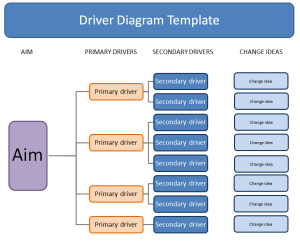 Driver Diagrams : Quality Improvement – East London NHS