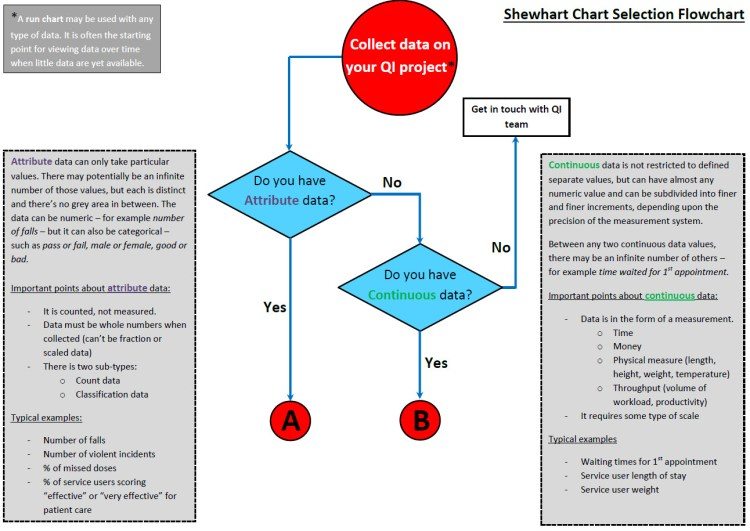 hight resolution of control charts