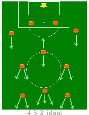 Taktik Bermain Sepak Bola : taktik, bermain, sepak, Strategi, Trading, Sepak, Broker, Biner, Pialang, Terbaik