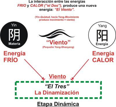 """Daoyin Bioenergético: Creación Energética del Universo: el """"Tres""""."""