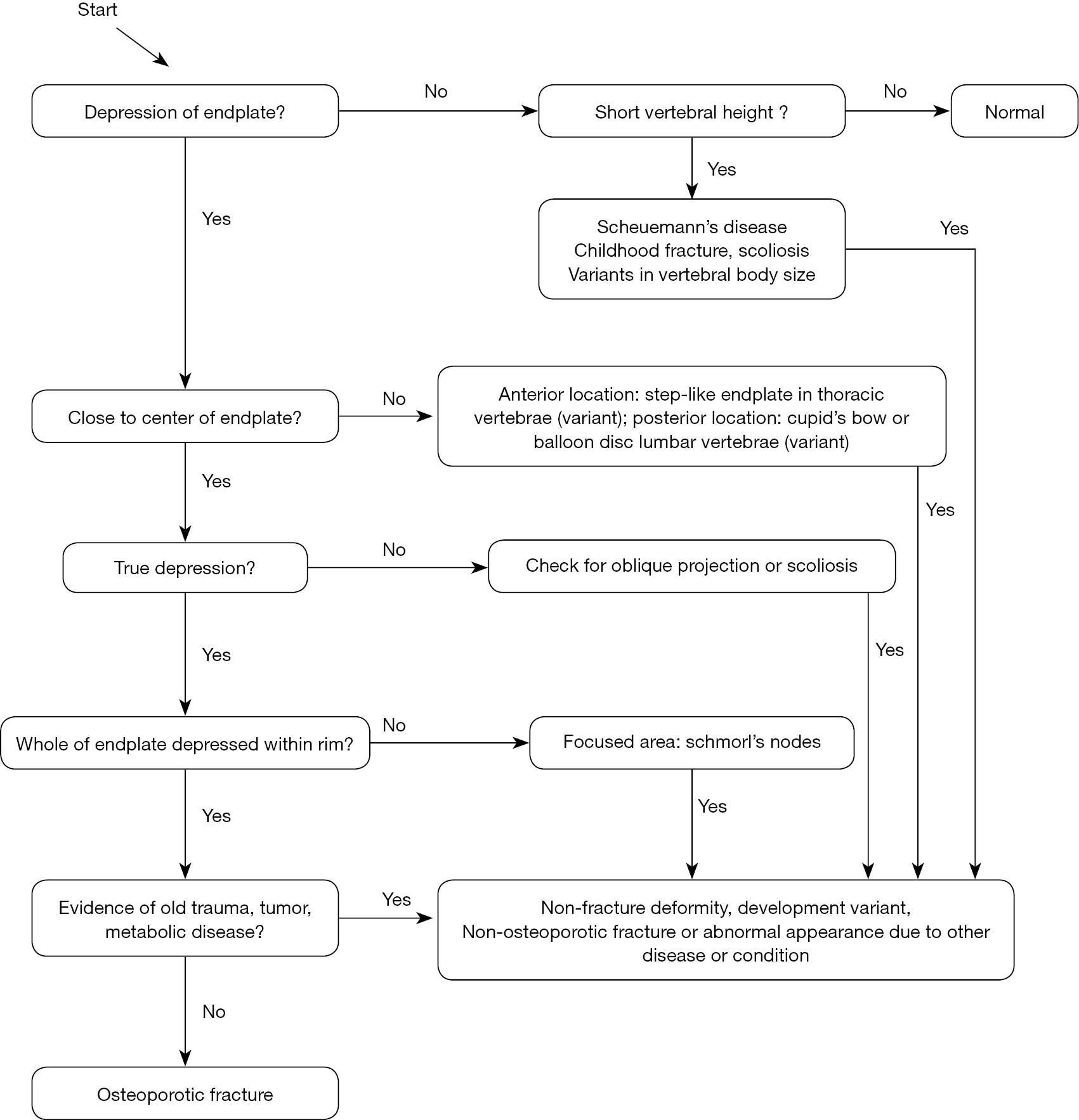 hight resolution of figure 6 flow diagram of algorithm based qualitative identification of vertebral fracture modified with permission from 22