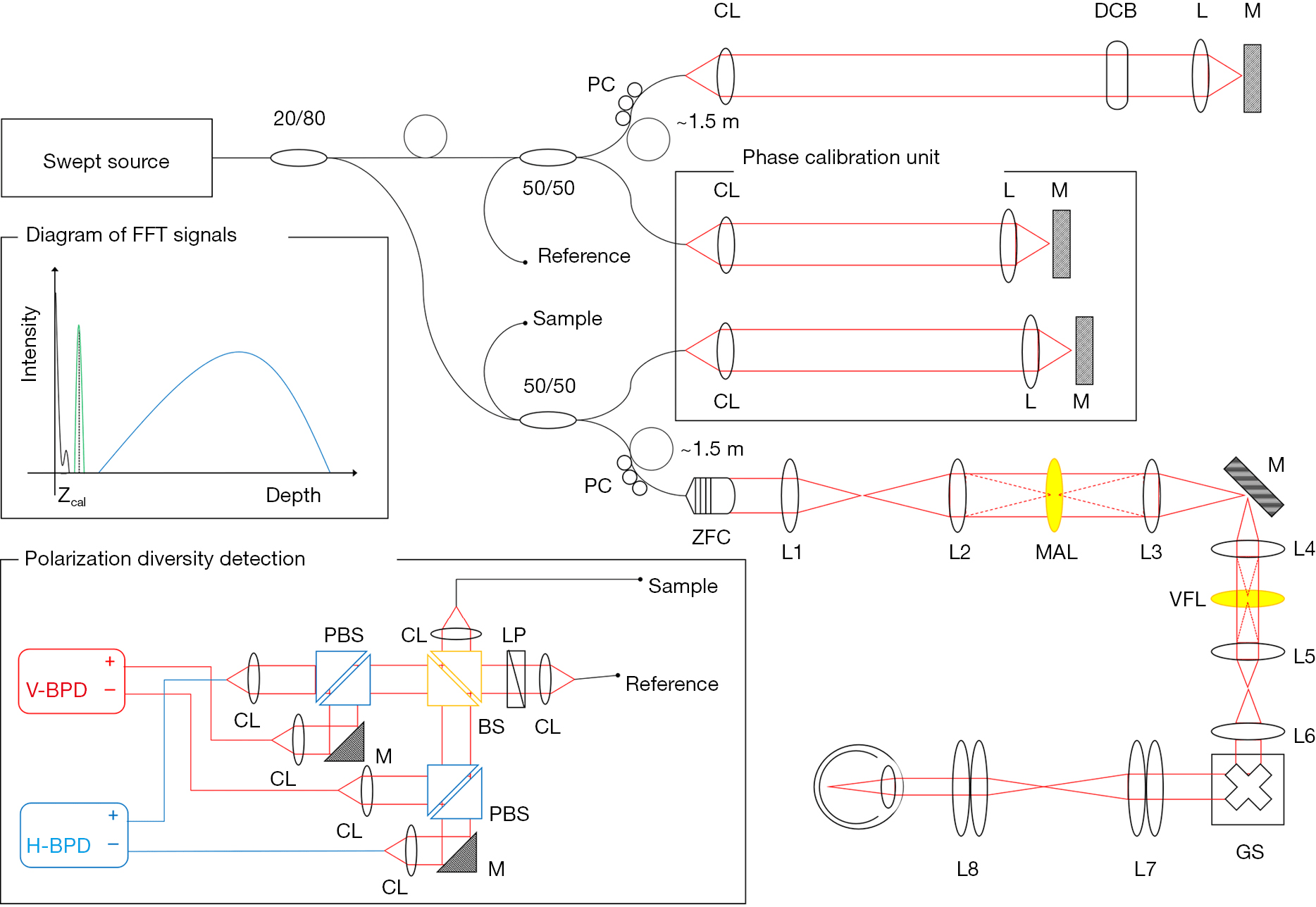 hight resolution of figure 1 schematic of msc sao oct system zoomable fiber collimator zfc multi actuator adaptive lens mal variable focus lens vfl polarization