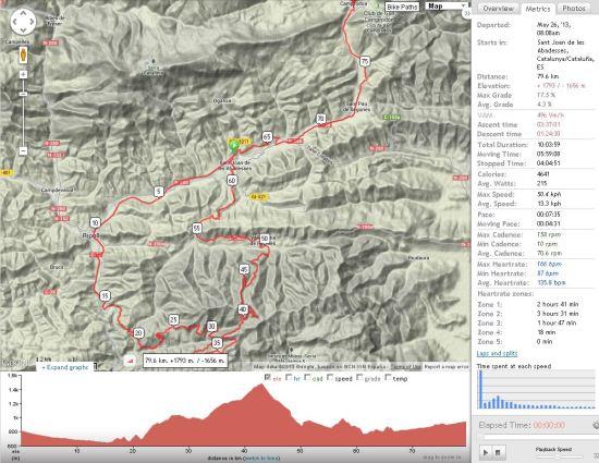 Mapa recorregut 3a etapa Bi6000 en BTT pel Ripollès (Catalunya)