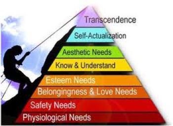 pyramid of needs - Motivation