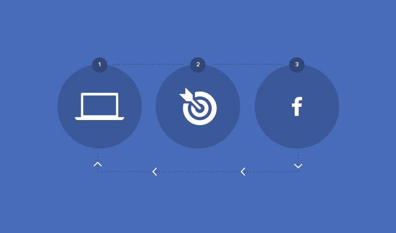 The Magic Of Facebook Remarketing