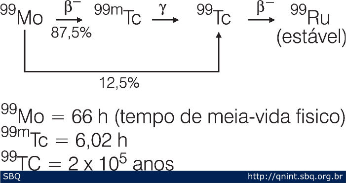 Figura 1: Esquema de decaimento do 99 Mo.