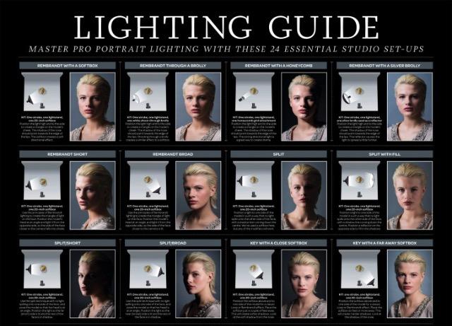 一張圖教懂你 24 種影樓(棚拍)人像打光技巧! | Qooah