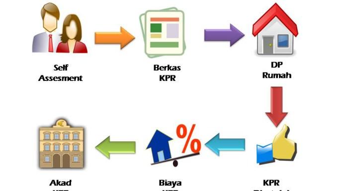 kredit rumah kpr