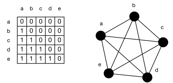 How can one find the degree of a node in a connected graph