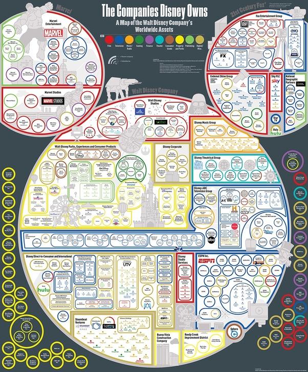 The Walt Disney Company Filiales : disney, company, filiales, India, Owned, Disney, Company?, Quora