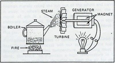 How does a steam turbine generator operate to generate