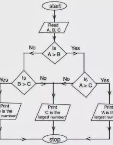 The flowchart for finding greatest among three numbers is given below also what of integers quora rh