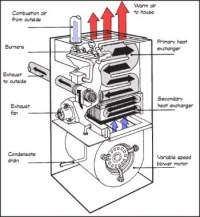 How does a furnace heat exchanger work? - Quora