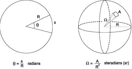 What is difference between plane angle and solid angle