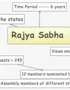 The rajya sabha or council of states is upper house parliament india also what type elections are held in quora rh