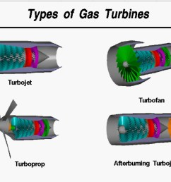 the thrust or pushing force created by a turbine engine is created in different ways from the initial turbojet engines where all the thrust as created by  [ 1778 x 1138 Pixel ]