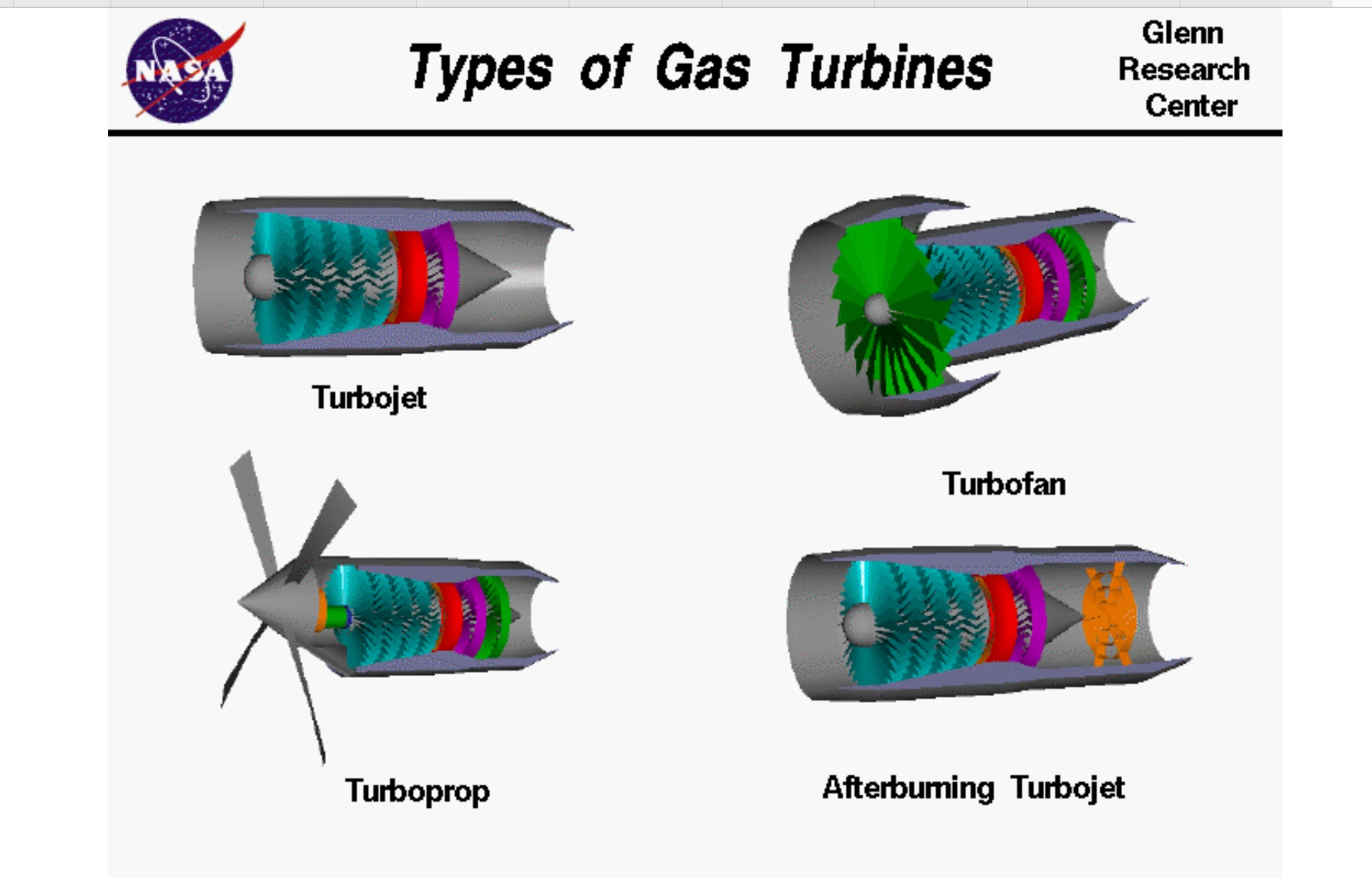 hight resolution of the thrust or pushing force created by a turbine engine is created in different ways from the initial turbojet engines where all the thrust as created by