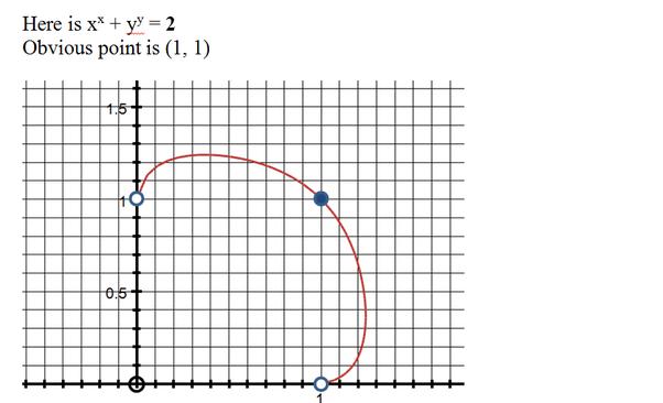 Do any of the shapes of [math]x^x+y^y=a[/math] have names