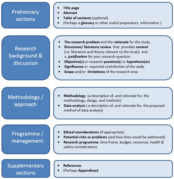 How To Write A PhD Research Proposal On 'Management