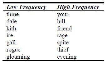 What are low frequency words and what are some examples of