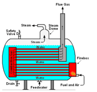 What is difference between water tube boiler and fire tube ...