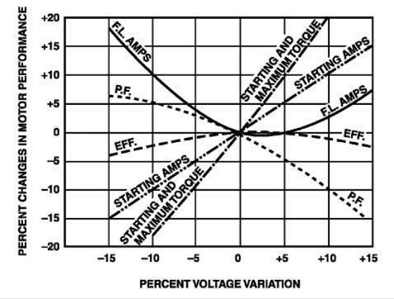 How do changes in supply voltage and frequency affect the