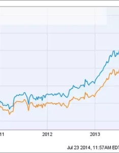 Here is the johnson  total return price jnj chart below shows difference between and which often also do stock charts include idends quora rh