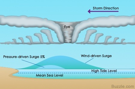 surface waves diagram fuse panel wiring what is the difference of storm surge from tsunami? - quora