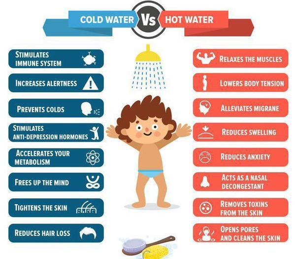 Which has more benefits a hot cold or warm shower  Quora