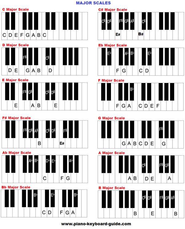 What is the best way to learn to play a musical keyboard