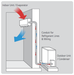 What is the difference between VRF and Split AC?  Quora