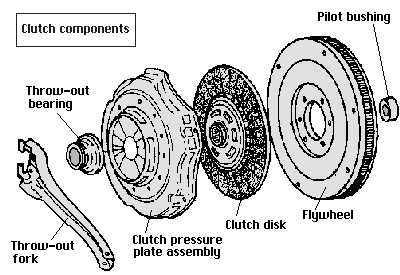 What is wrong when a car's manual transmission clutch