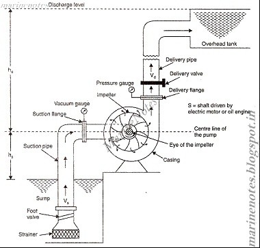 Why is priming necessary for centrifugal pump and not in