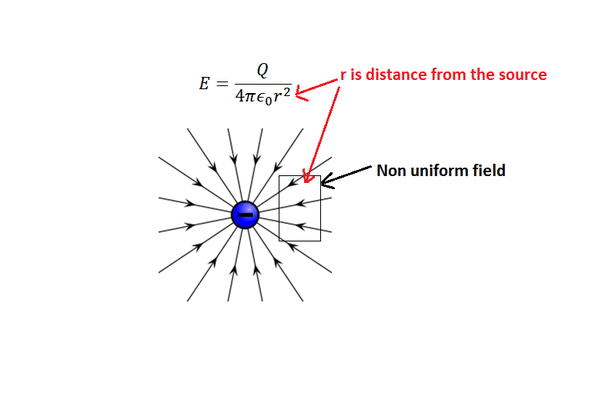 what do the lines represent in an electric field diagram wiring for refrigerator difference between a uniform and non reason is that not happen loops it from point to space so always varies with distance source