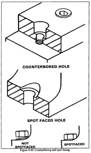 Counterbore symbol in drawing