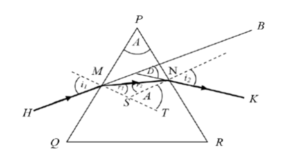 How can we plot a graph for angle of deviation as a