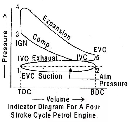 4 stroke petrol engine diagram 2004 ford e150 wiring what is the difference between pv of two and four