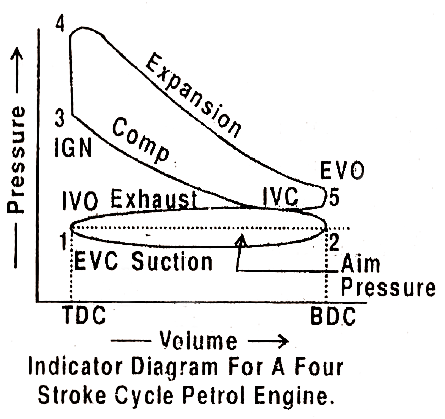 valve timing diagram for 4 stroke diesel engine bicycle dynamo wiring 2 and great installation of what is the difference between pv two four 2stroke 4stroke pdf