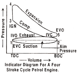What is the difference between PV diagram of two and four stroke engines?  Quora